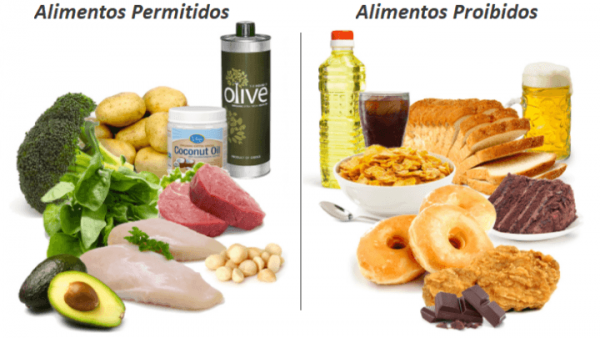 dieta emagrecedora low carb
