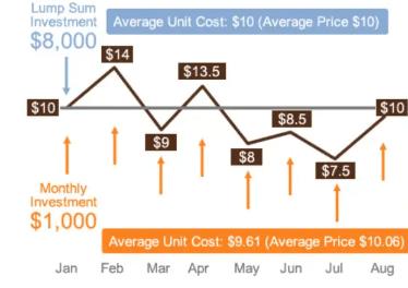 Investire Una Tantum (Lump sum invesment) o costantemente (Dollar Cost Averaging)