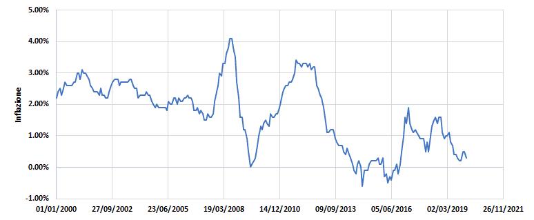 Capirne di finanza personale? Impatto inflazione secondo ISTAT