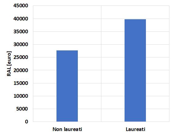RAL media Laureati vs Non Laureati