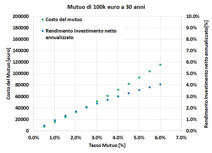 Rendimento di un investimento necessario per pareggiare il costo del mutuo in relazione al tasso mutuo prima casa
