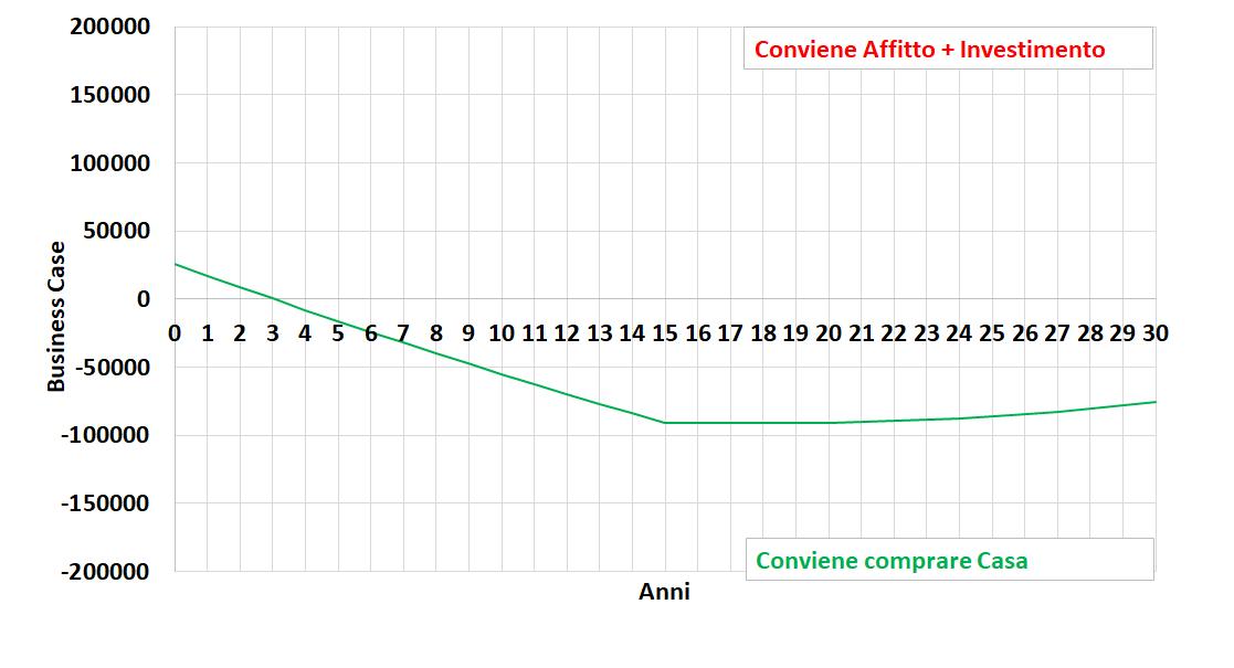 Affitto + Investimento (5%) vs Comprare casa apprezzamento 0%