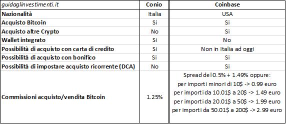 Acquistare Bitcoin: tabella di confronto Coinbase vs Conio