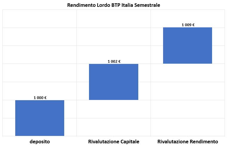 Calcolo rendimento BTP Italia Covid-19