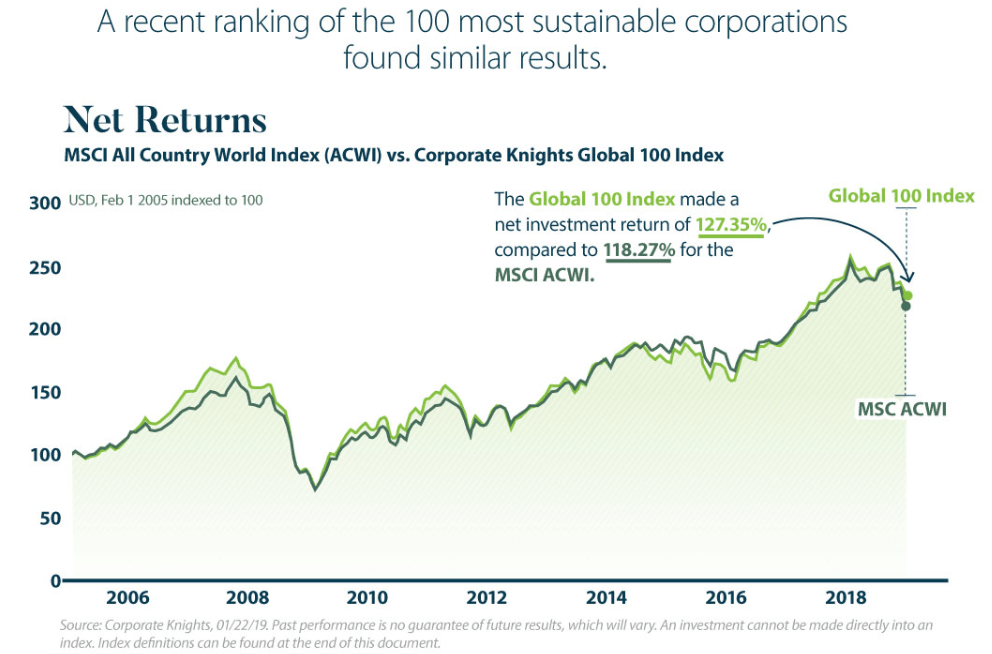 Rendimenti - Global 100 Index vs MSCI ACWI