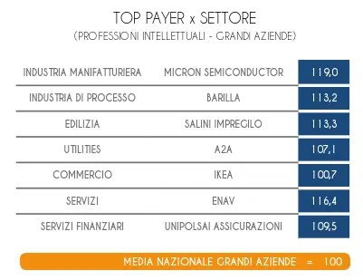 Stipendio medio in Italia: Top payer per settore