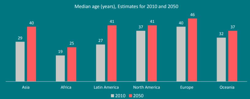 Megatrend - Crescita anagrafica della popolazione mondiale