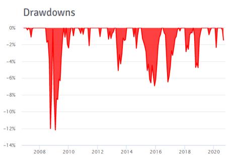 drawdowns portafoglio ray dalio all weather