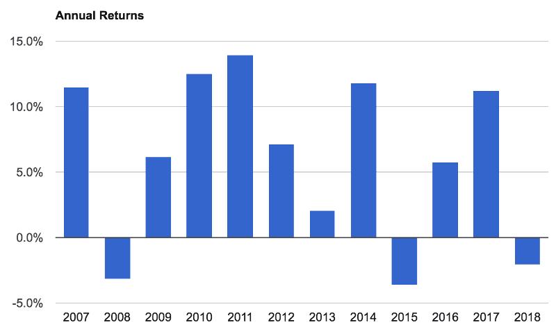Performance portafoglio ray dalio annual returns