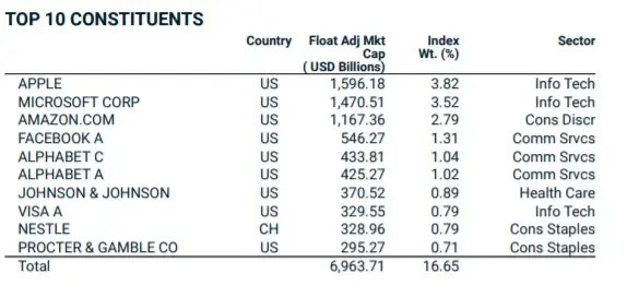 Top 10 azioni MSCI World