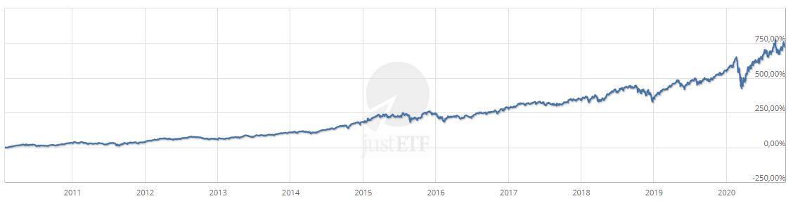 Rendimento ETF iShares NASDAQ 100 UCITS ETF USD