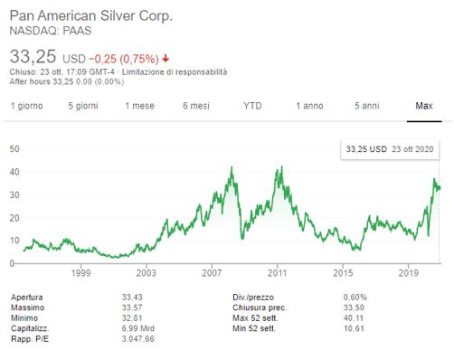 Pan America Silver titolo