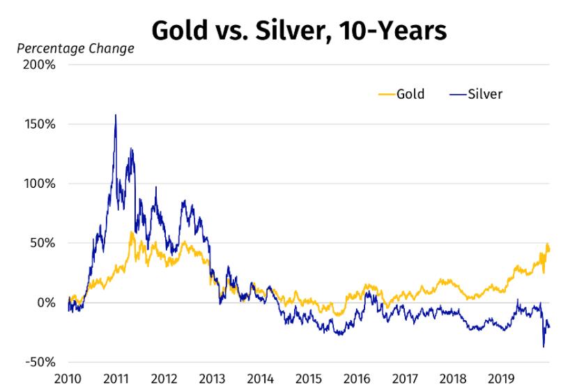 investire in argento vs investire in oro