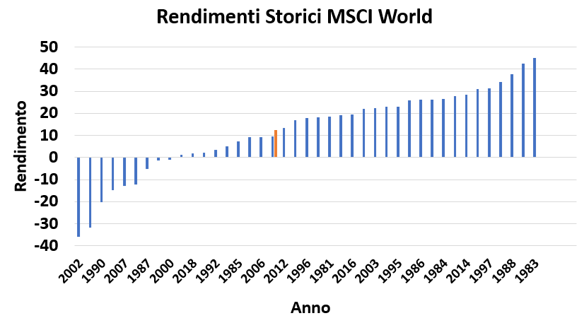 rendimenti annuali MSCI World