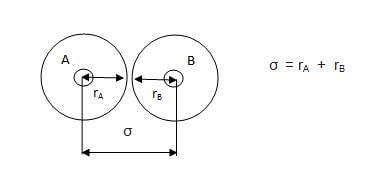 What is Collision Diameter : With Diagram Examples