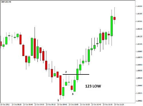 Strategie trading