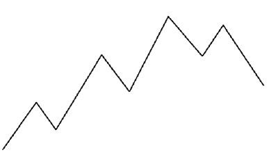 Come analizzare il mercato