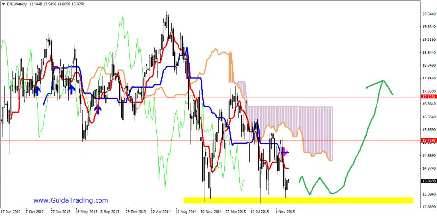 ENI-trading-system-petrolio