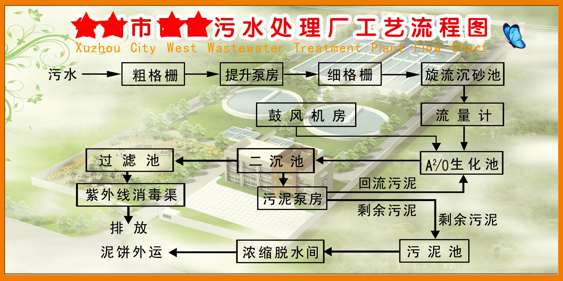 hight resolution of get quotations 210 poster panels printed material 6511 west sewage treatment plant process flow diagram