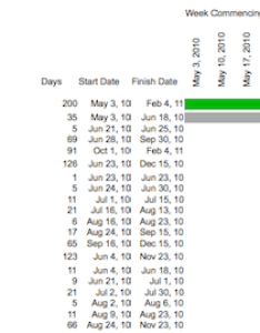 As also why this is probably the best spreadsheet gantt chart template you rh guide office