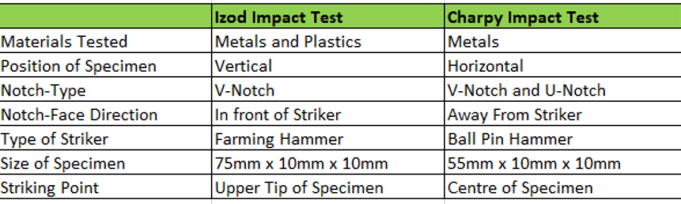 izod and charpy impact test experiment