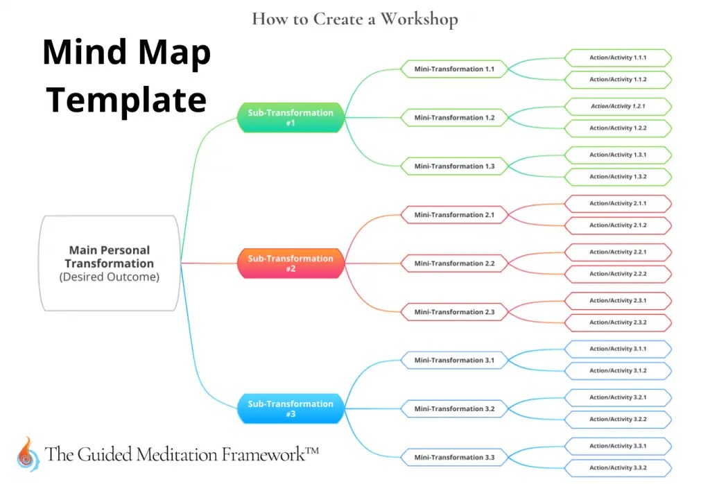 Diagram of how to create a workshop mind map