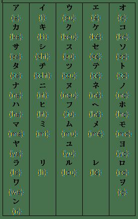 Tableau pour apprendre les katakana