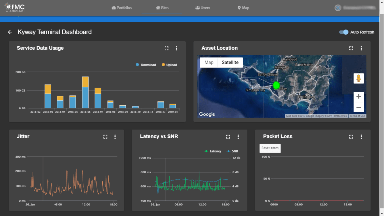 Mobile connectivity FMC client dashboard