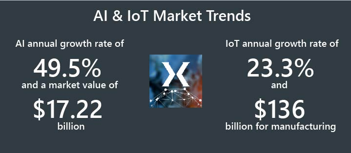 AI and IoT Growth Rates and market values