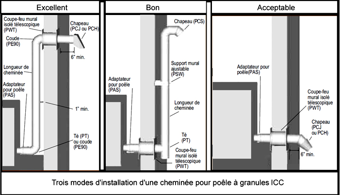 Poêle Aux Granules  Constructionrénovation  Club Civic