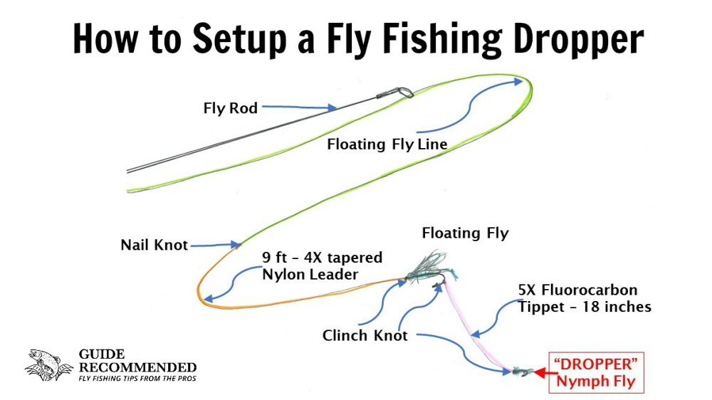 medium resolution of how to setup a fly fishing dropper an awesome technique