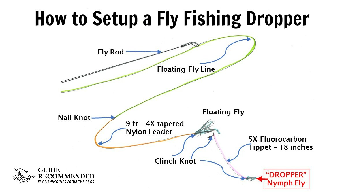 hight resolution of how to setup a fly fishing dropper an awesome technique