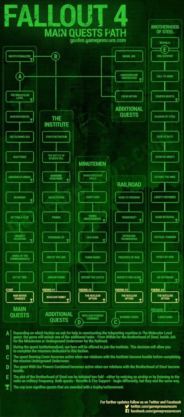 Fallout 4 Branching Quests (source: Gamepressure)
