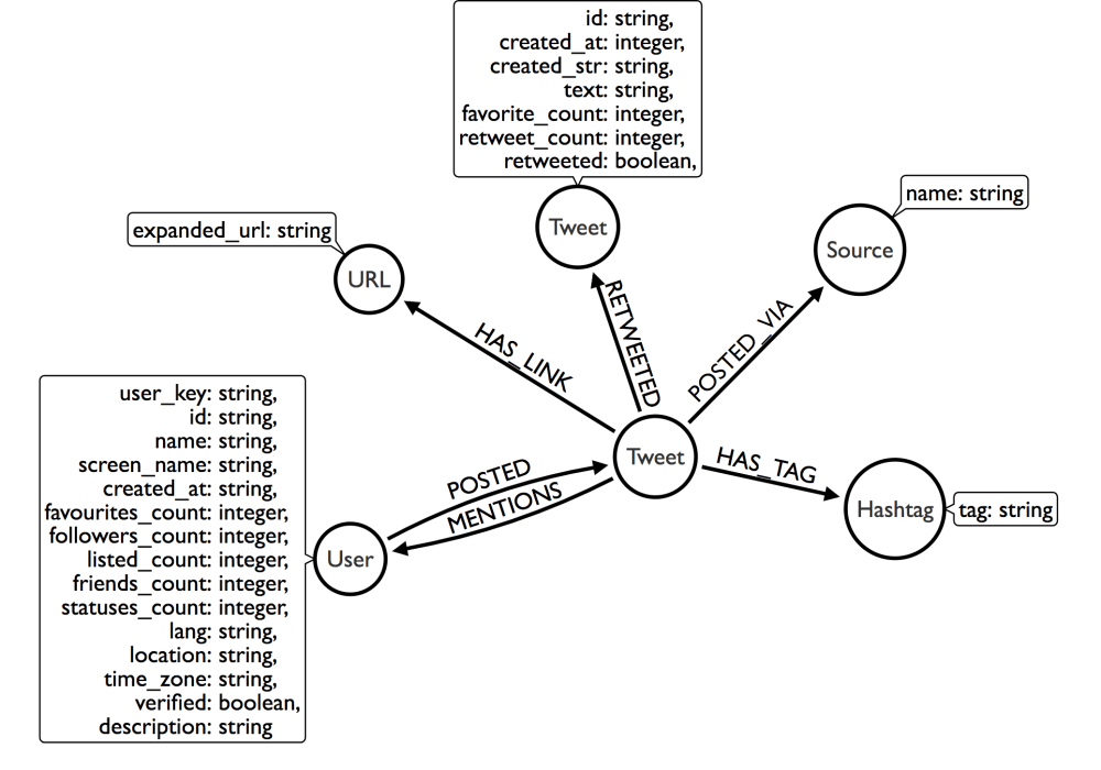 medium resolution of nodes and relationships can store arbitrary key value pair properties this image shows the properties and data type used in this database