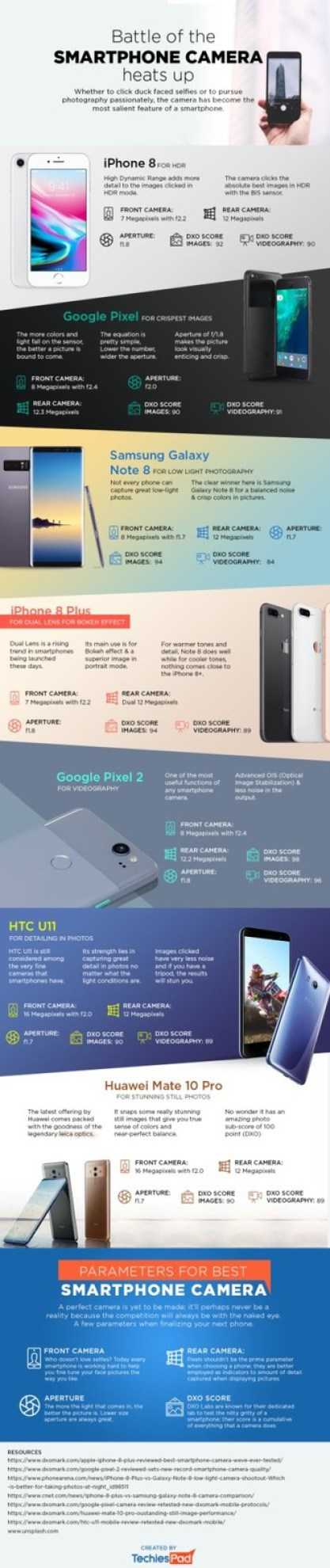 Battle of the smartphone camera hearts up infographic 2