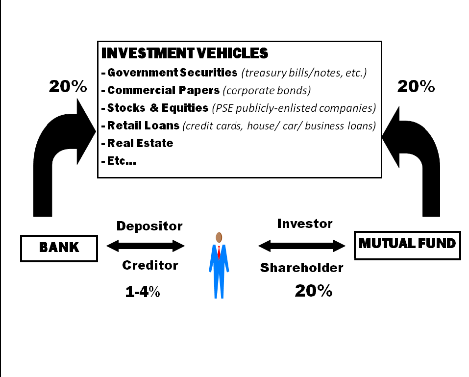 Saving and Investment 101