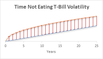 The volatility curve for T-Bills grows rapidly for a short-time, but the slope levels off after a few years.  Mean return grows linearly, but the slope is so low, it does not go above volatility for the entire curve.  They appear to be nearly parallel at the right side of the chart.