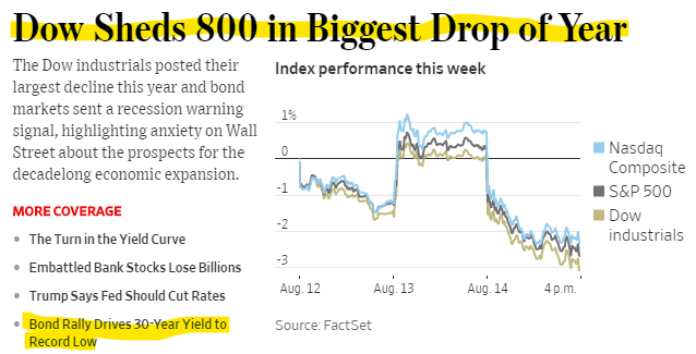 Dow Sheds 800 in Biggest Drop of Year. Bond Rally Drives 30-Year Yield to Record Low