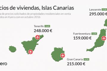Mercado inmobiliario 2017 en Gran Canaria. ¿Cómo elijo a mi agente?