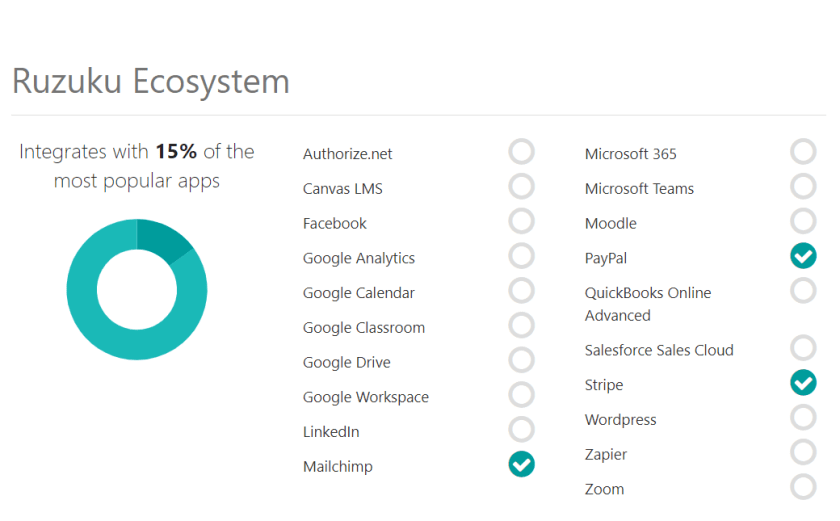 Image showing Ruzuku only integrates with 15% of the most popular apps.