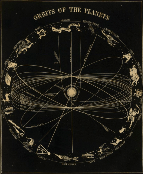 Science Art Orbits Of The Planets By Asa Smith 1850