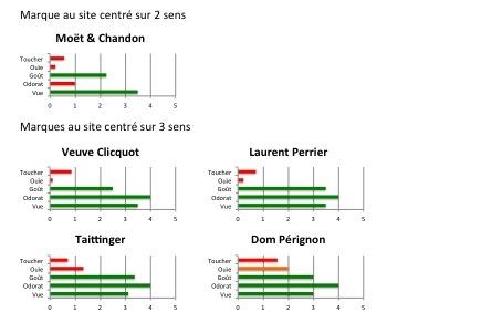 Luxe digital et champagne : résultats d'analyse