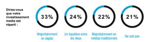 investissement-digital-communication-aquitaine
