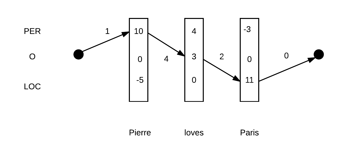 Sequence Tagging with Tensorflow