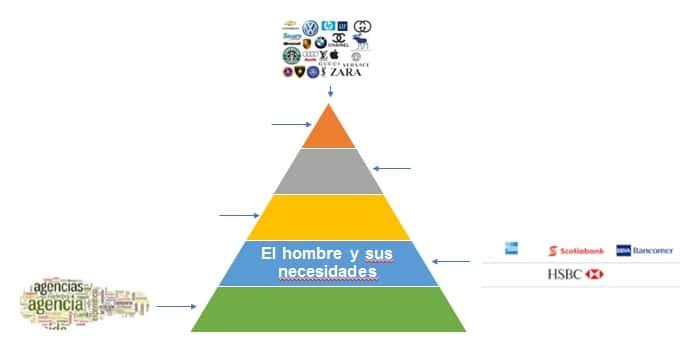 Piramide de las deudas