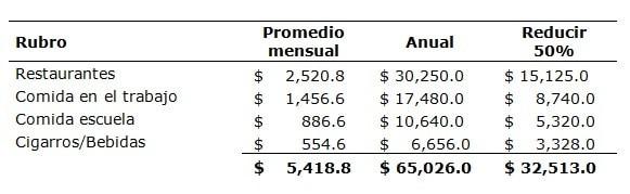 Analisis de presupuesto anual