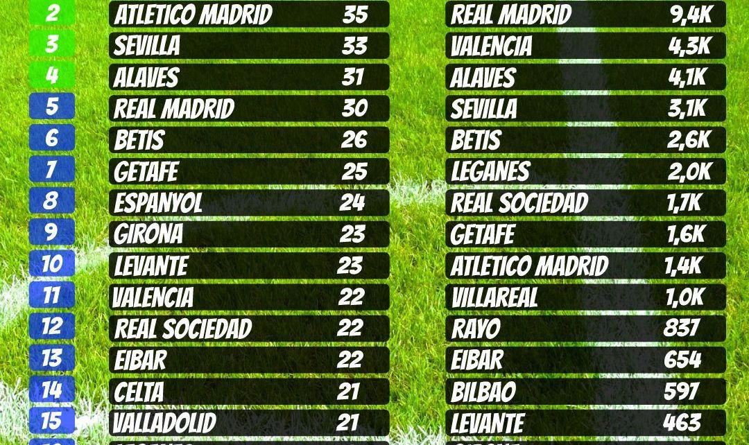 Resultados en la tabla de posiciones fútbol