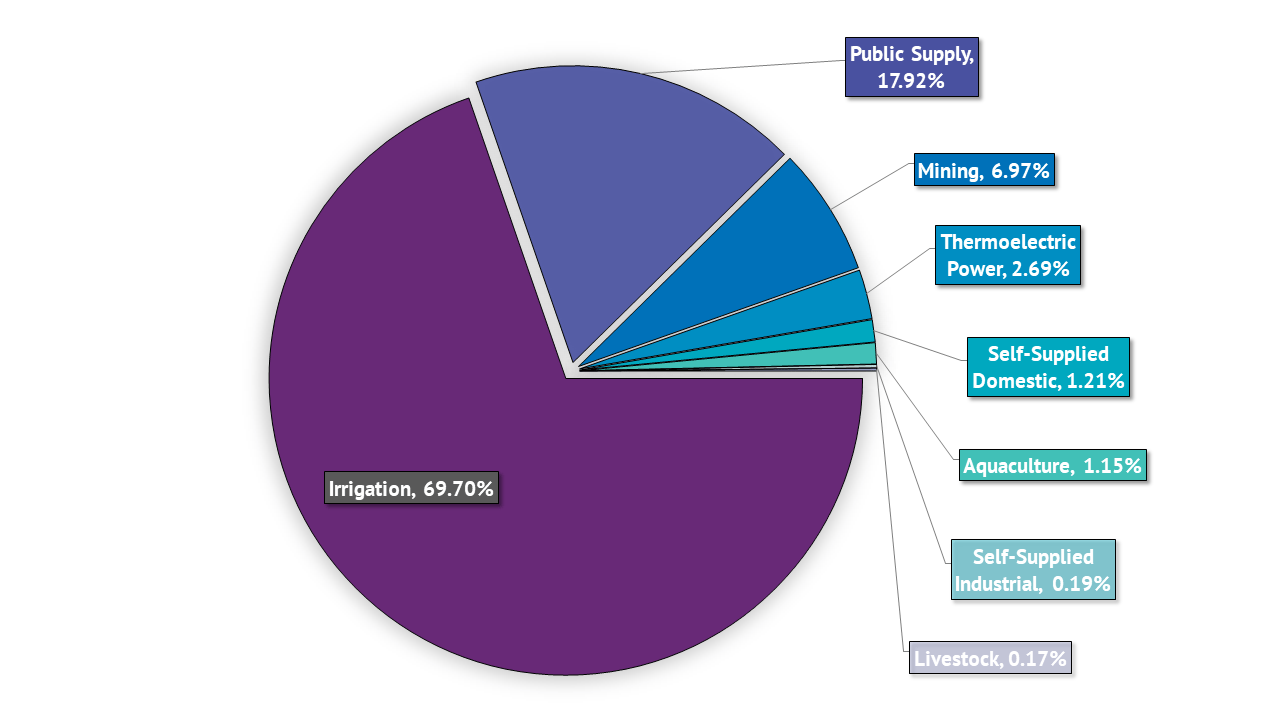 hight resolution of figure 1 water use in nevada