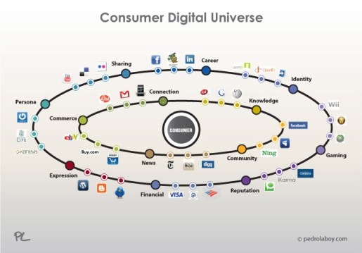 "An infographic called the ""consumer digital universe"" that shows all the technologies available to consumers, and thus to digital marketers who want to reach consumers"