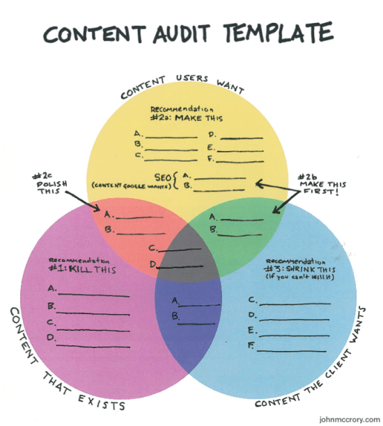 The Best Content Audit TemplateGuiseppe Getto PhD - Content strategy template